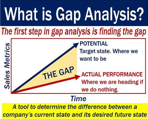 Industry News What Does Gap Do To Breathe Into Sales Copy Hm Second City Style Fashion by Gap Analysis Definition And Meaning Market Business News
