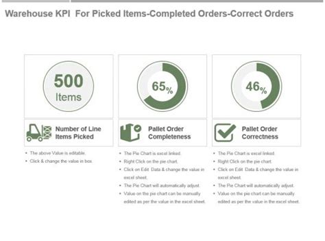 warehouse kpi  picked items completed orders correct orders   powerpoint