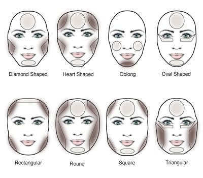 haircut face shape guide hairstyles to fit face shape hairstyles