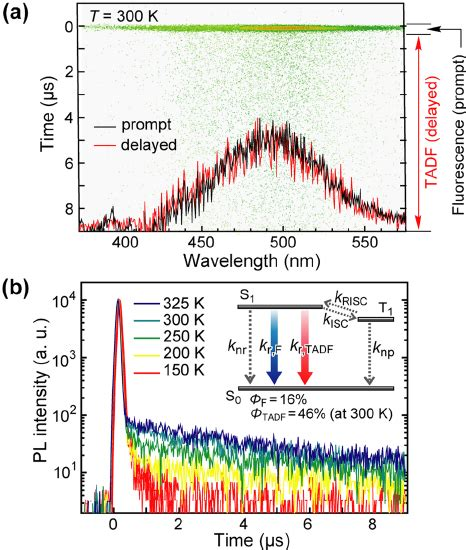highly efficient organic light emitting diodes from delayed fluorescence pdf high efficiency organic light emitting diodes utilizing thermally activated delayed fluorescence