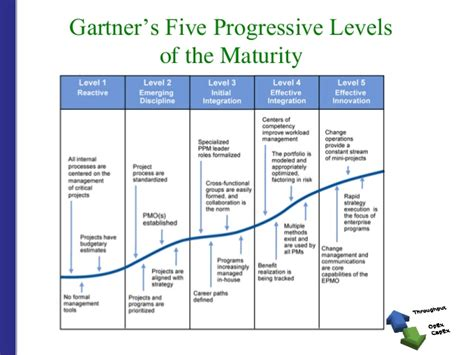 Gartner Ppm Picture And Images