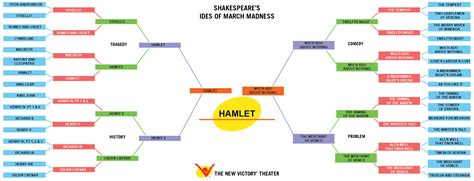 hamlet plot themes new victory theater blog and the winner is hamlet