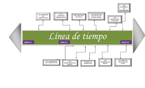lnea de tiempo web slideshare linea de tiempo 10