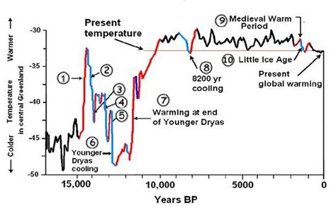 weather pattern ne demek the intriguing problem of the younger dryas what does it