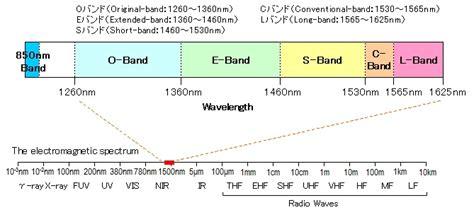 T S O L Band what is telecom optical wavelength bands fiberlabs inc