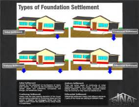 House Foundation Types house foundation types home foundation settlement according to type