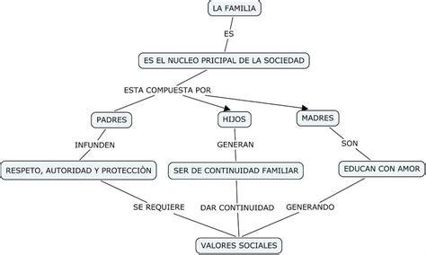 imagenes de mapas mentales sobre la familia la familia mapa conceptual sobre la familia