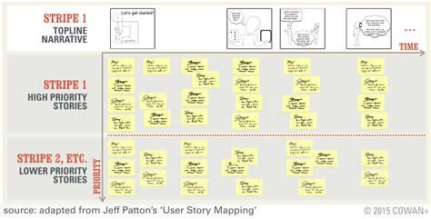 home design story users agile just the basics