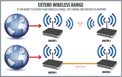 how to extend wi fi range using two routers expert reviews