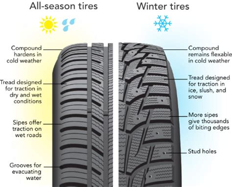 Best Tires For Comfort by Tires In Cold Weather Tires Below 45 Degrees Discount Tire