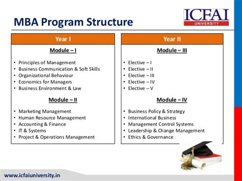 Mba Usa Tools by Mba Icfai