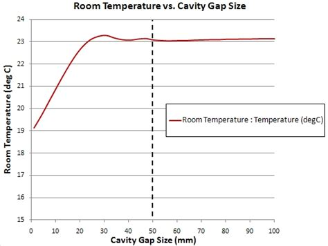 how much is the room temperature room temp