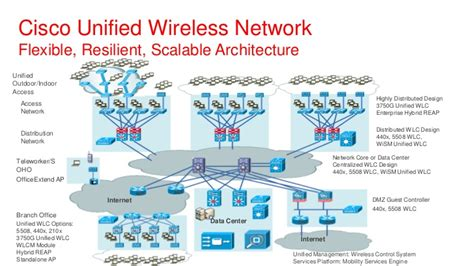 cisco home network design cisco home network design 28 images creando diagramas