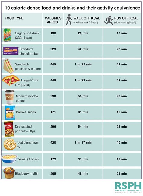 food calorie chart how you to exercise to burn calories in junk