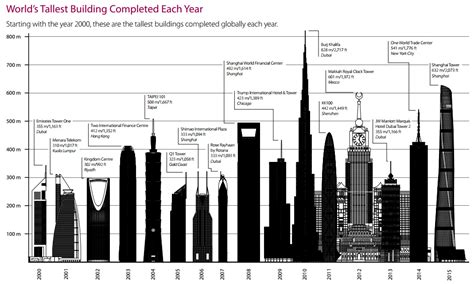 30 Feet In Meters by Infographic Sizing Up The Tallest Skyscraper Of 2015