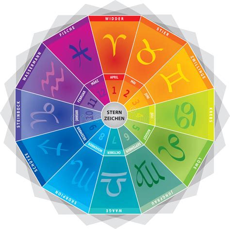 zodiac signs colors zodiac signs icons wheel with colors and months in