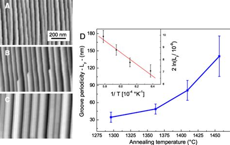 the simplicity of periodicity controlled in situ growth of tunable plasmonic self