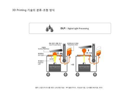 digital light processing 3d printing 3d 프린팅 혁명