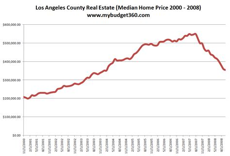 southern california home prices at a 67 month low sales