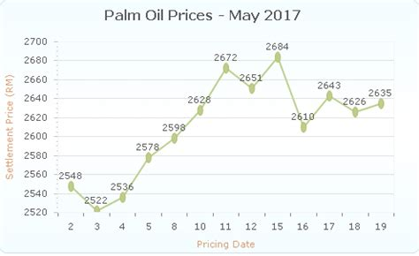 crude palm oil: global crude palm oil demand jumps; crude