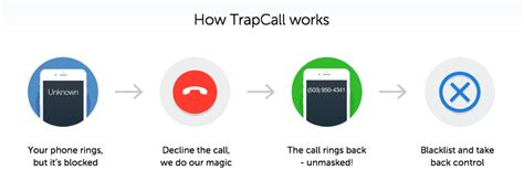 Find Out Who Are Who Called How To Find Out Who Really Called You