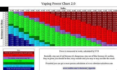ohm resistance calculator vape taste your juice volts watts vs ohm settings