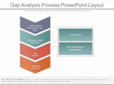 Pptx Gap Analysis Process Powerpoint Layout Gap Analysis Powerpoint