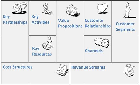 the basic building blocks of organizational structure mastering apk2013 9 building blocks in business model