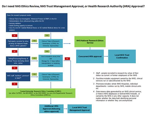 Nhs Research Letter Of Access Where To Submit For Ethics Approval Research Support