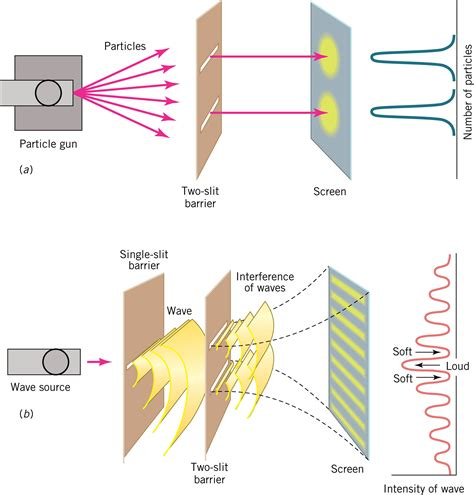 How Does Light Behave When It Interacts With Matter by Not Found