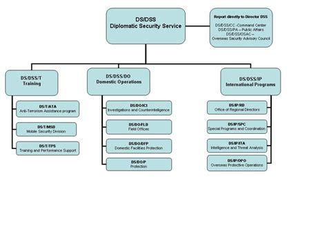 Alarm Dss file dss org chart jpg