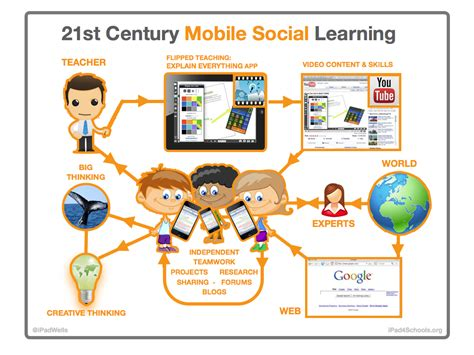 technological challenges of the 21st century poster 21stc mobile social learning eduwells