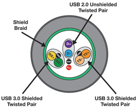 Cable Cross Section by Superspeed Usb For Multimedia Applications Electronic