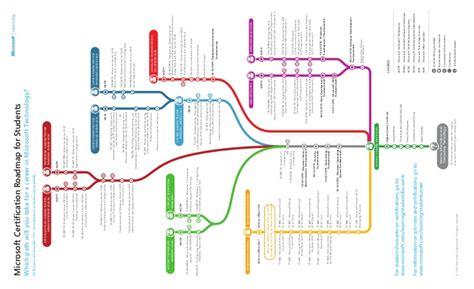 Google Dublin Office microsoft certification roadmap for students