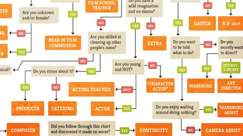 career flowchart do you want to be told what to do the black and blue