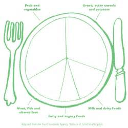 Healthy Plate Template by Grab 5 Curriculum Pack Blank Balance Of Health Plate