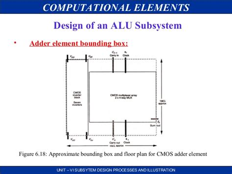 Subsystem Design And Layout In Vlsi | vlsi subsystem design processes and illustration