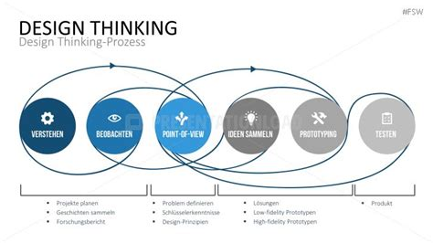 Design Thinking Vorlagen Die 25 Besten Ideen Zu Powerpoint Vorlagen Auf Business Modeling