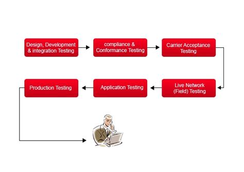 tech mahindra testing device testing certification tech mahindra