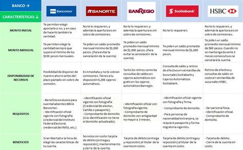 mejor banco para abrir cuenta mejores cuentas de ahorro 2017 rankia