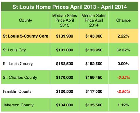 st louis area home prices just 2 percent in past