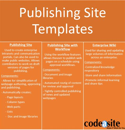choosing sharepoint templates doesn t have to be hard