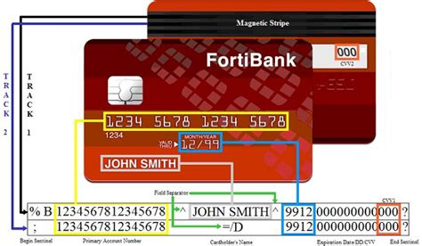 Credit Card Swipe Format Virus Bulletin Vb2014 Paper Swipe Away We Re You
