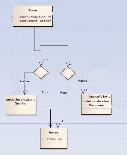 diagramme de classe uml association n aire cardinalit 233 sur association n aire