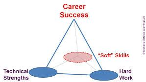 How An Mba Increases The Soft Skills That Matter Most by How To Pay For Your Mba Degree Page 3 Of 6