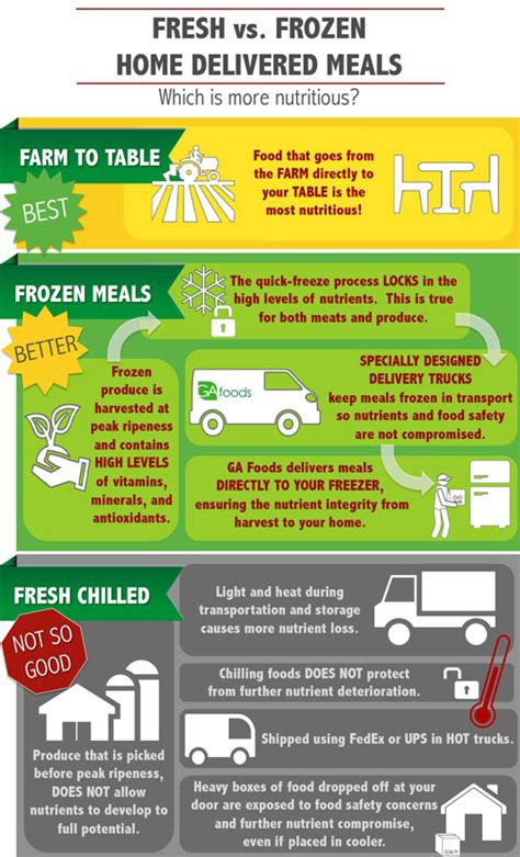 fresh vs frozen home delivered meals