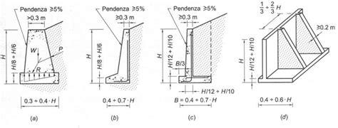 Muri A Mensola Classificazione Dei Muri Di Sostegno A Muri A Gravit 224 B