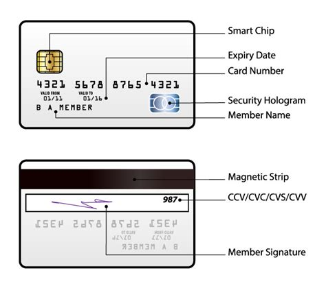 Sle Credit Card Number With Security Code Your Credit Card Security Code Cvv Is It Safe To Give Out