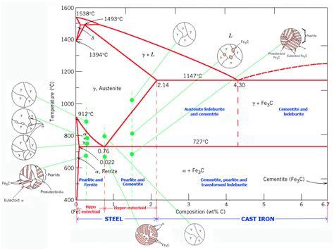 mekanika pikiran fe fec diagram
