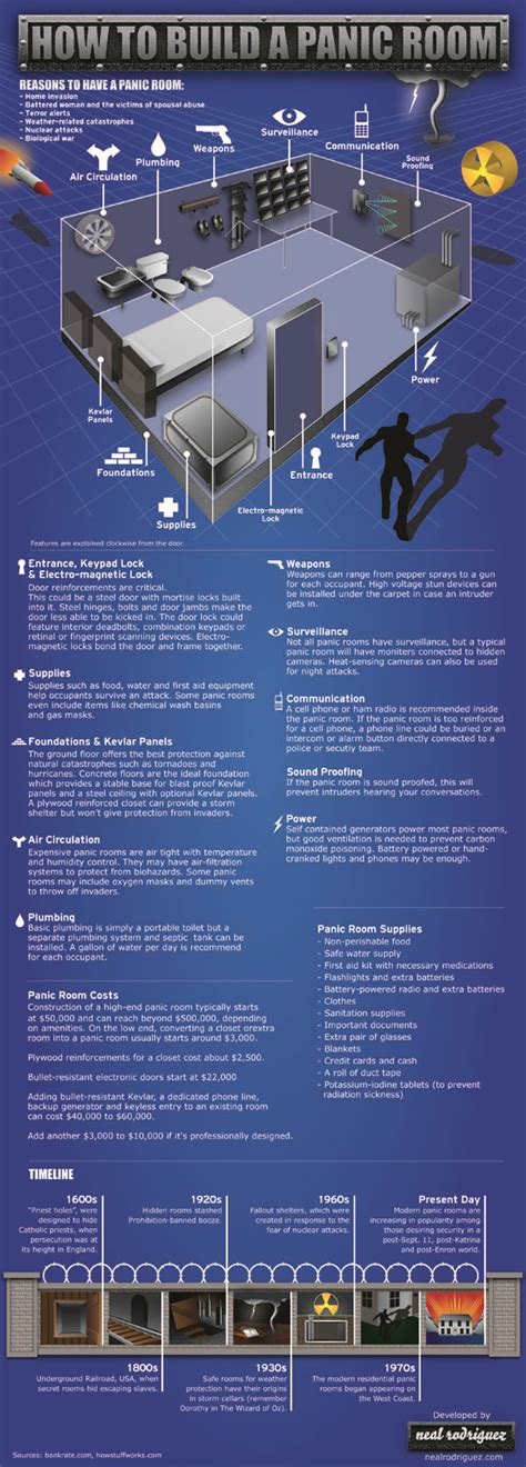 how to build a panic room infographic how to build a panic room business insider